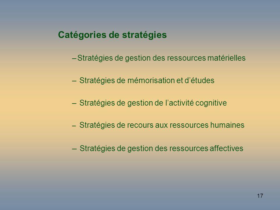 17 Catégories de stratégies –Stratégies de gestion des ressources matérielles – Stratégies de mémorisation et détudes – Stratégies de gestion de lacti