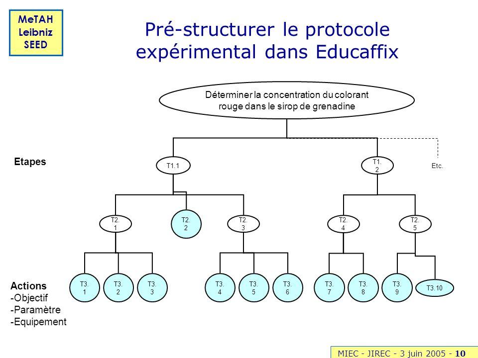MIEC - JIREC - 3 juin 2005 -10 MeTAH Leibniz SEED Pré-structurer le protocole expérimental dans Educaffix Déterminer la concentration du colorant roug