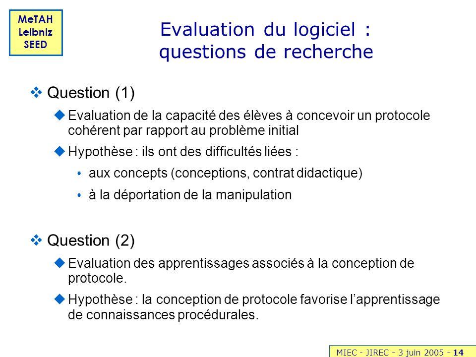 MIEC - JIREC - 3 juin 2005 -14 MeTAH Leibniz SEED Evaluation du logiciel : questions de recherche Question (1) Evaluation de la capacité des élèves à