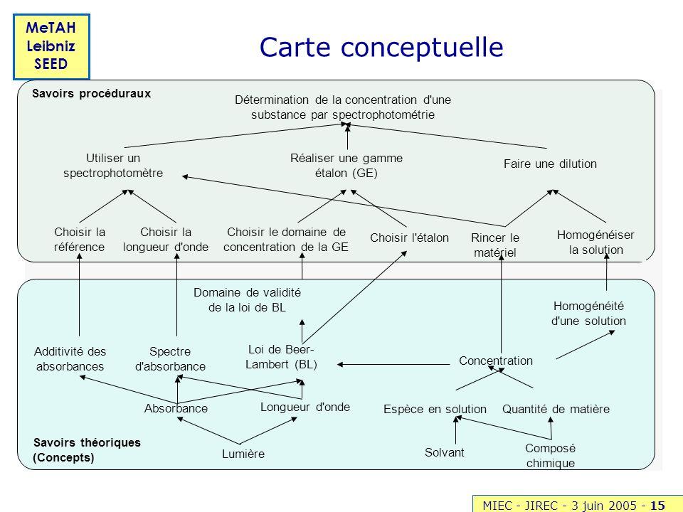 MIEC - JIREC - 3 juin 2005 -15 MeTAH Leibniz SEED Carte conceptuelle Détermination de la concentration d'une substance par spectrophotométrie Utiliser