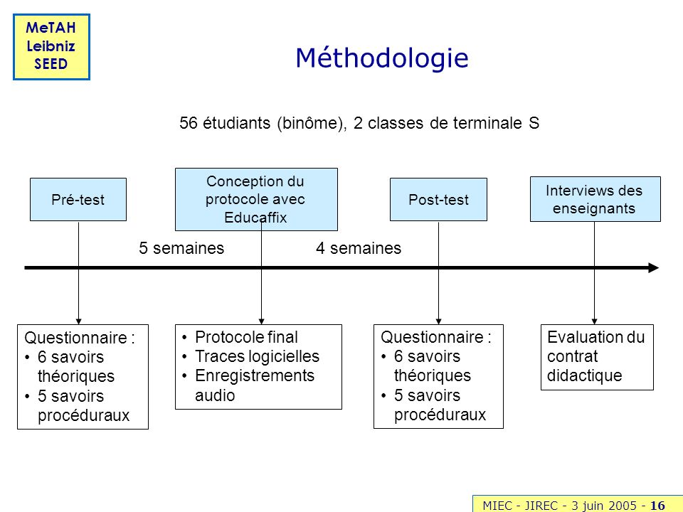 MIEC - JIREC - 3 juin 2005 -16 MeTAH Leibniz SEED Méthodologie Conception du protocole avec Educaffix 5 semaines4 semaines Post-testPré-test 56 étudia