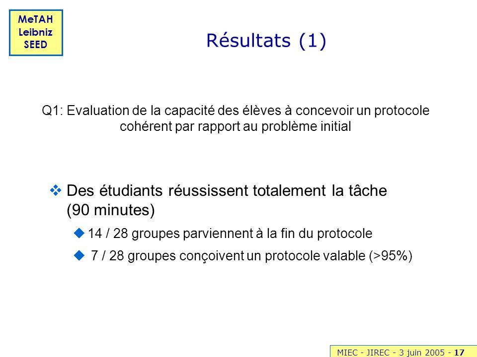 MIEC - JIREC - 3 juin 2005 -17 MeTAH Leibniz SEED Résultats (1) Des étudiants réussissent totalement la tâche (90 minutes) 14 / 28 groupes parviennent