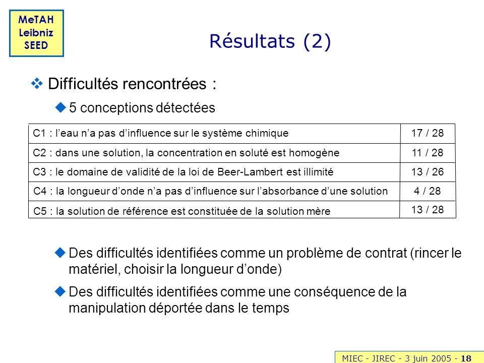 MIEC - JIREC - 3 juin 2005 -18 MeTAH Leibniz SEED Résultats (2) Difficultés rencontrées : 5 conceptions détectées 13 / 28 4 / 28 C4 : la longueur dond