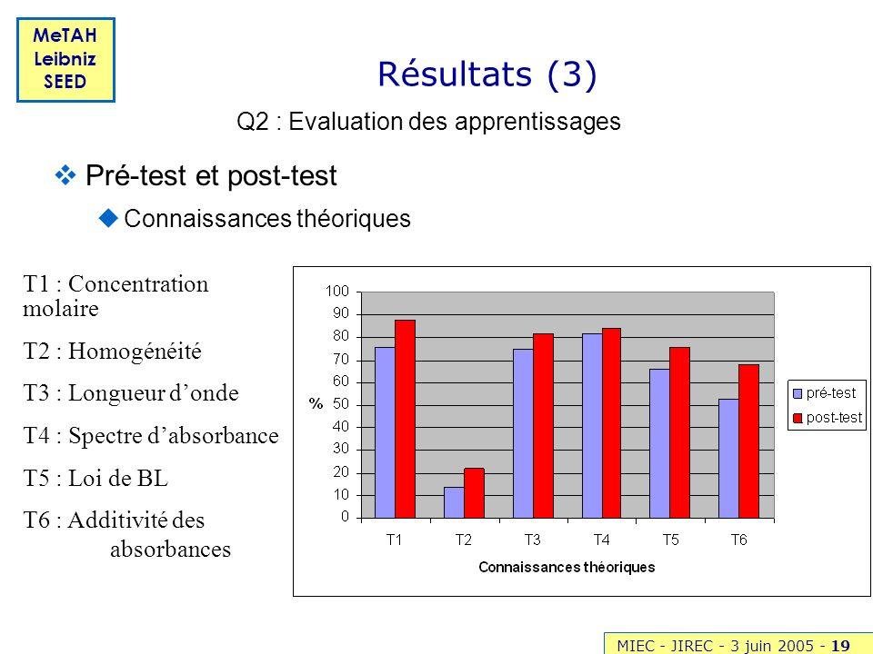 MIEC - JIREC - 3 juin 2005 -19 MeTAH Leibniz SEED Résultats (3) Pré-test et post-test Connaissances théoriques Q2 : Evaluation des apprentissages T1 :