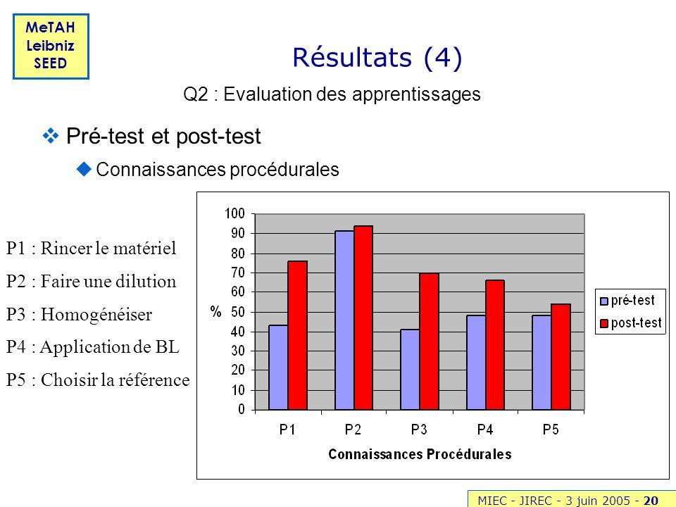 MIEC - JIREC - 3 juin 2005 -20 MeTAH Leibniz SEED Résultats (4) Pré-test et post-test Connaissances procédurales Q2 : Evaluation des apprentissages P1