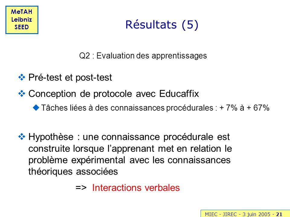 MIEC - JIREC - 3 juin 2005 -21 MeTAH Leibniz SEED Résultats (5) Pré-test et post-test Conception de protocole avec Educaffix Tâches liées à des connai