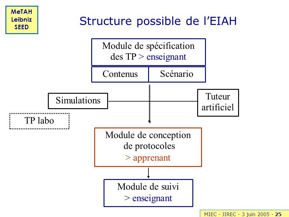 MIEC - JIREC - 3 juin 2005 -25 MeTAH Leibniz SEED Structure possible de lEIAH Module de conception de protocoles > apprenant Module de suivi > enseign