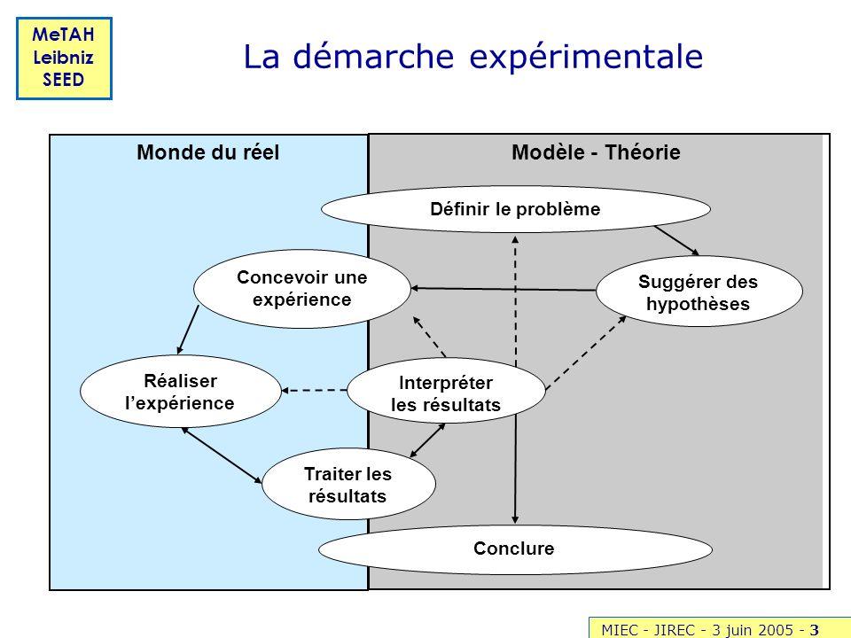 MIEC - JIREC - 3 juin 2005 -3 MeTAH Leibniz SEED La démarche expérimentale Modèle - Théorie Monde du réel Concevoir une expérience Réaliser lexpérienc