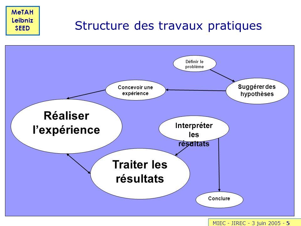 MIEC - JIREC - 3 juin 2005 -5 MeTAH Leibniz SEED Structure des travaux pratiques Concevoir une expérience Réaliser lexpérience Conclure Suggérer des h