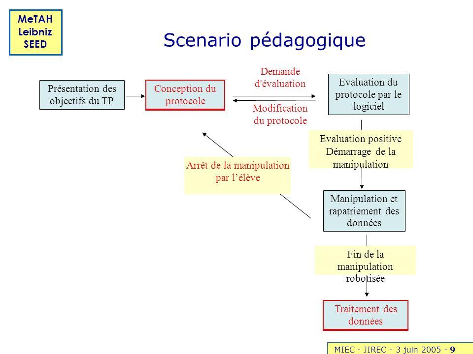MIEC - JIREC - 3 juin 2005 -9 MeTAH Leibniz SEED Scenario pédagogique Evaluation du protocole par le logiciel Demande d'évaluation Modification du pro