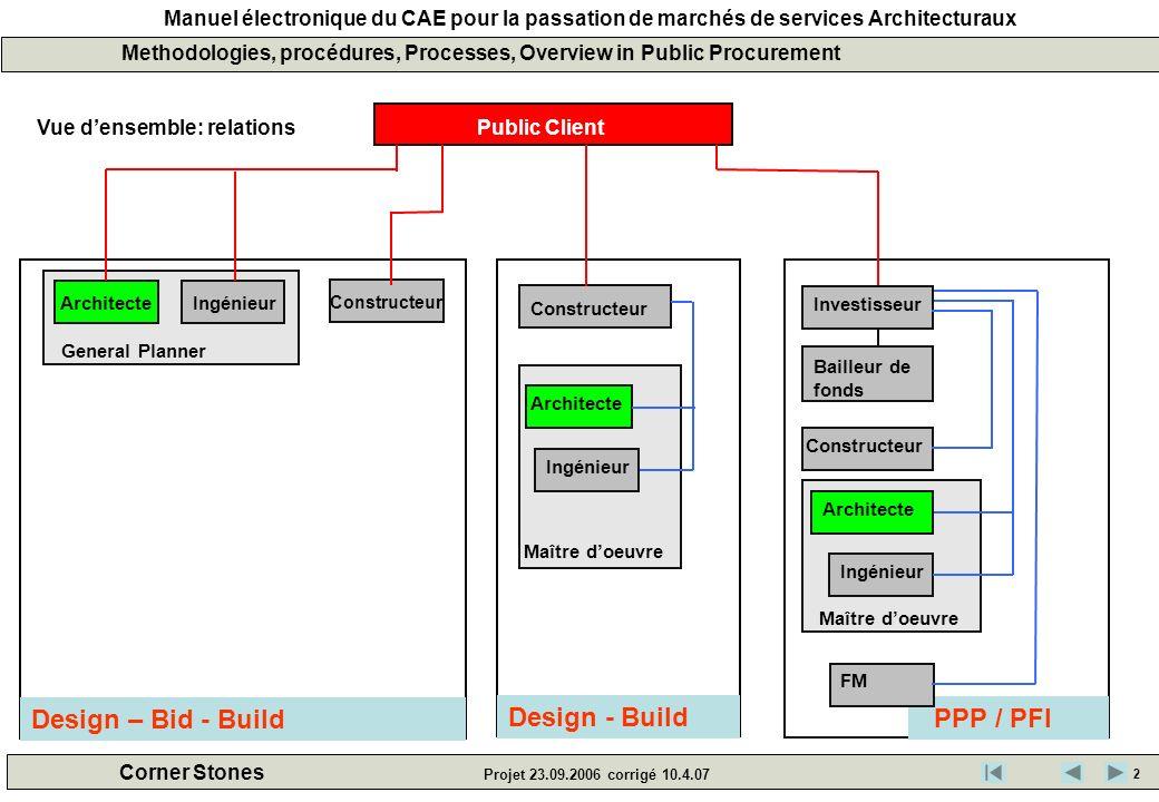 Manuel électronique du CAE pour la passation de marchés de services Architecturaux Corner Stones Projet 23.09.2006 corrigé 10.4.07 Methodologies, proc