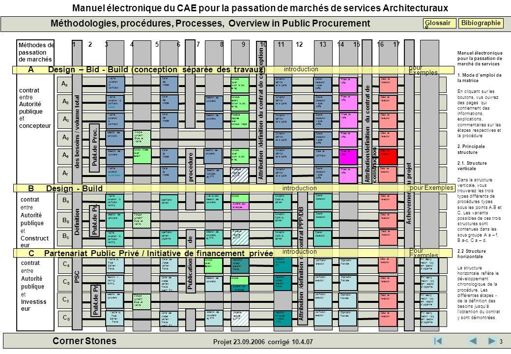 Manuel électronique du CAE pour la passation de marchés de services Architecturaux Corner Stones Projet 23.09.2006 corrigé 10.4.07 Méthodologies, proc