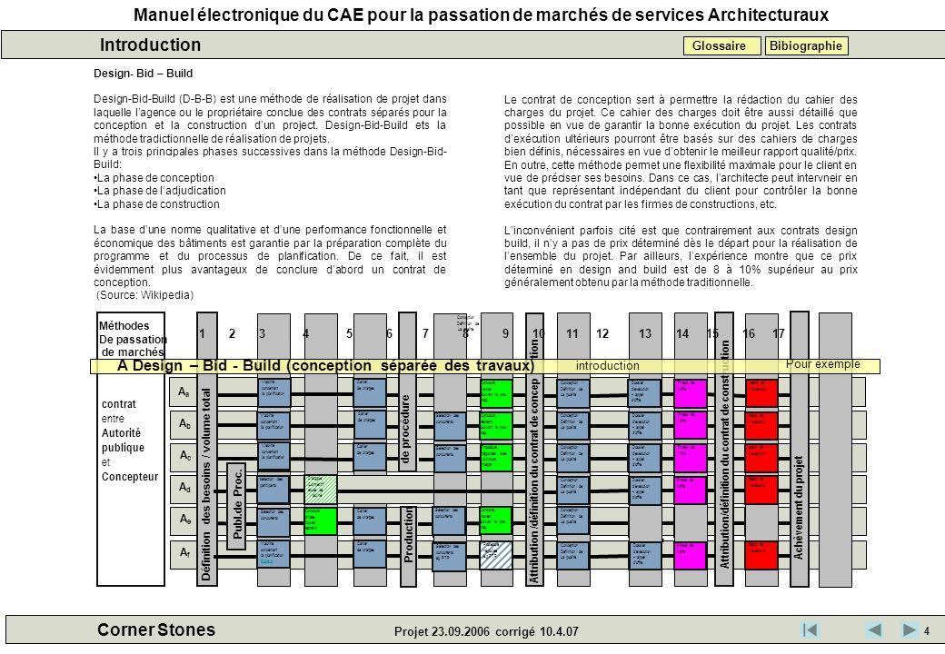 Manuel électronique du CAE pour la passation de marchés de services Architecturaux Corner Stones Projet 23.09.2006 corrigé 10.4.07 Introduction Bibiog