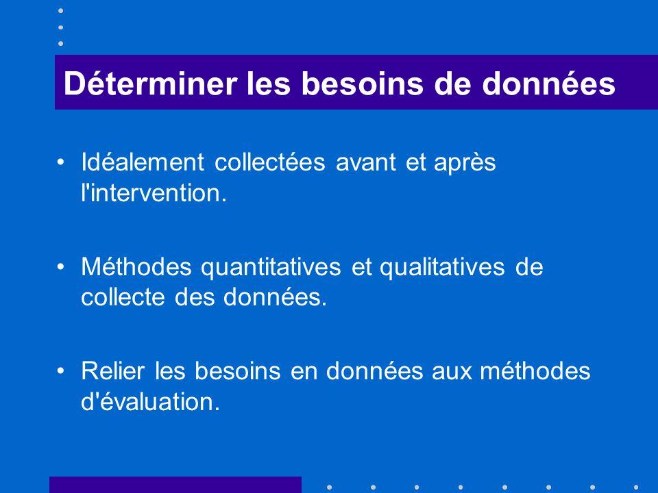 Déterminer les besoins de données Idéalement collectées avant et après l'intervention. Méthodes quantitatives et qualitatives de collecte des données.
