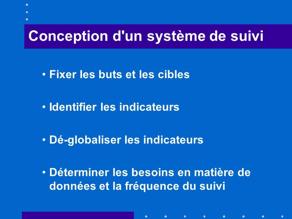 Conception d un système de suivi Fixer les buts et les cibles Identifier les indicateurs Dé-globaliser les indicateurs Déterminer les besoins en matière de données et la fréquence du suivi