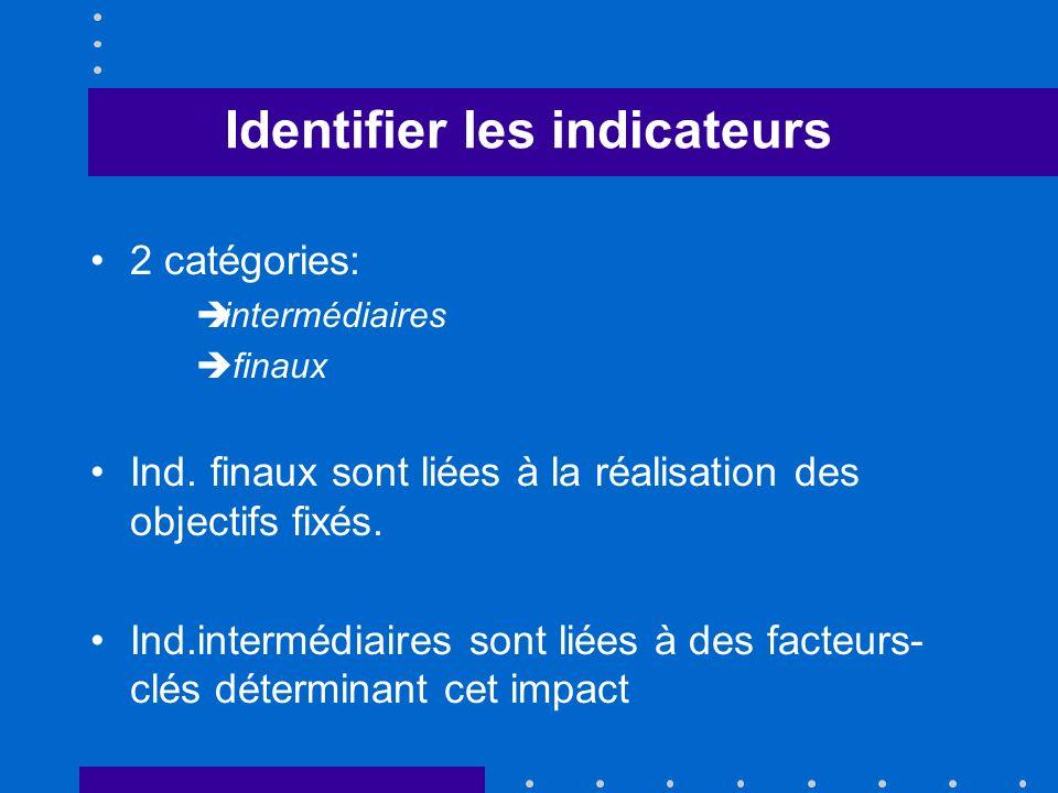 Identifier les indicateurs 2 catégories: intermédiaires finaux Ind. finaux sont liées à la réalisation des objectifs fixés. Ind.intermédiaires sont li