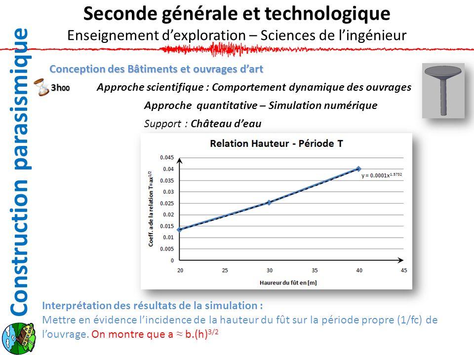 Conception des Bâtiments et ouvrages dart Approche scientifique : Comportement dynamique des ouvrages Approche quantitative – Simulation numérique Sup