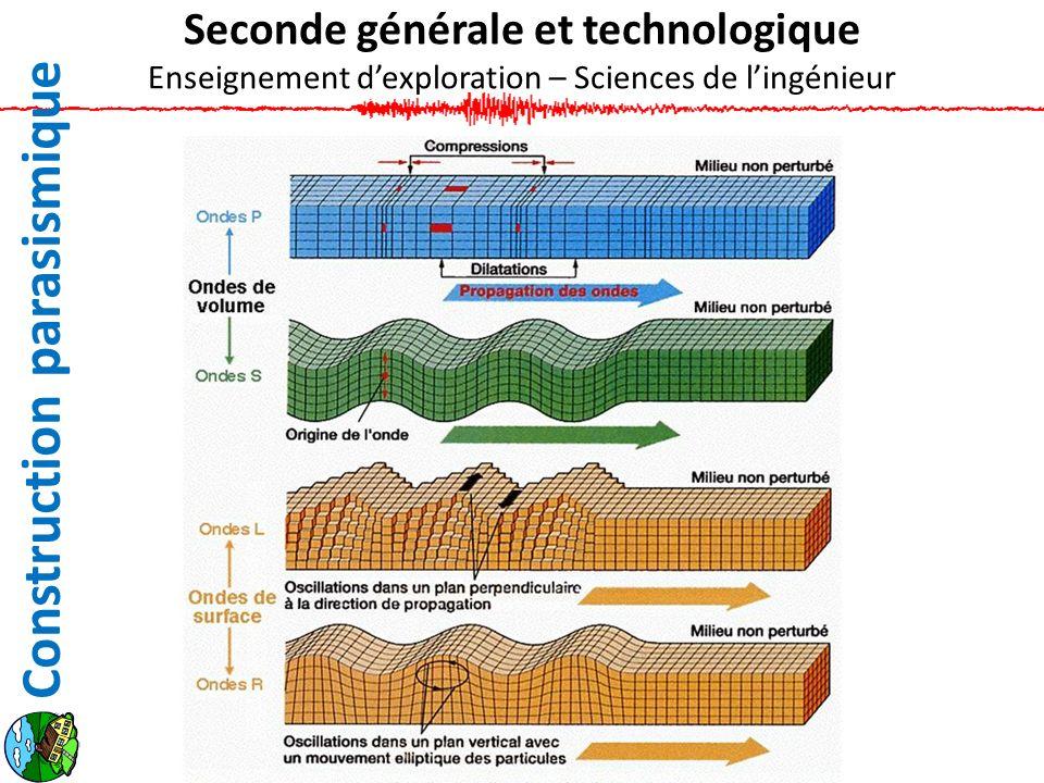 Construction parasismique Seconde générale et technologique Enseignement dexploration – Sciences de lingénieur