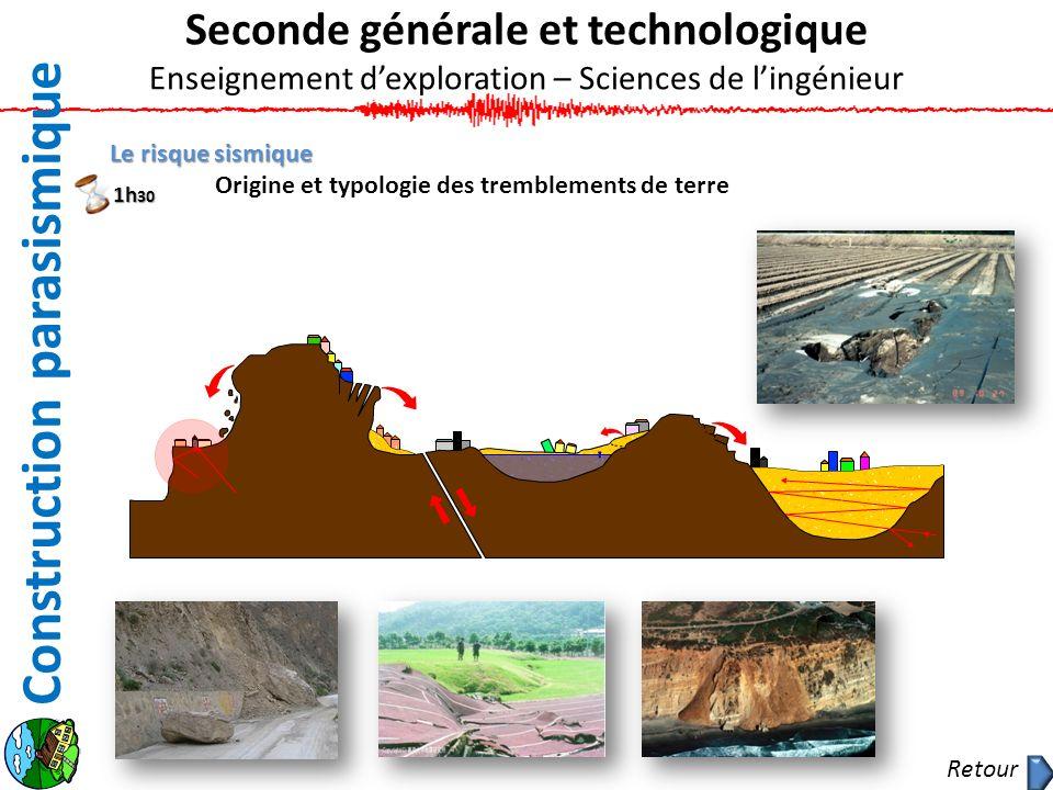 Construction parasismique Le risque sismique Origine et typologie des tremblements de terre Seconde générale et technologique Enseignement dexploratio