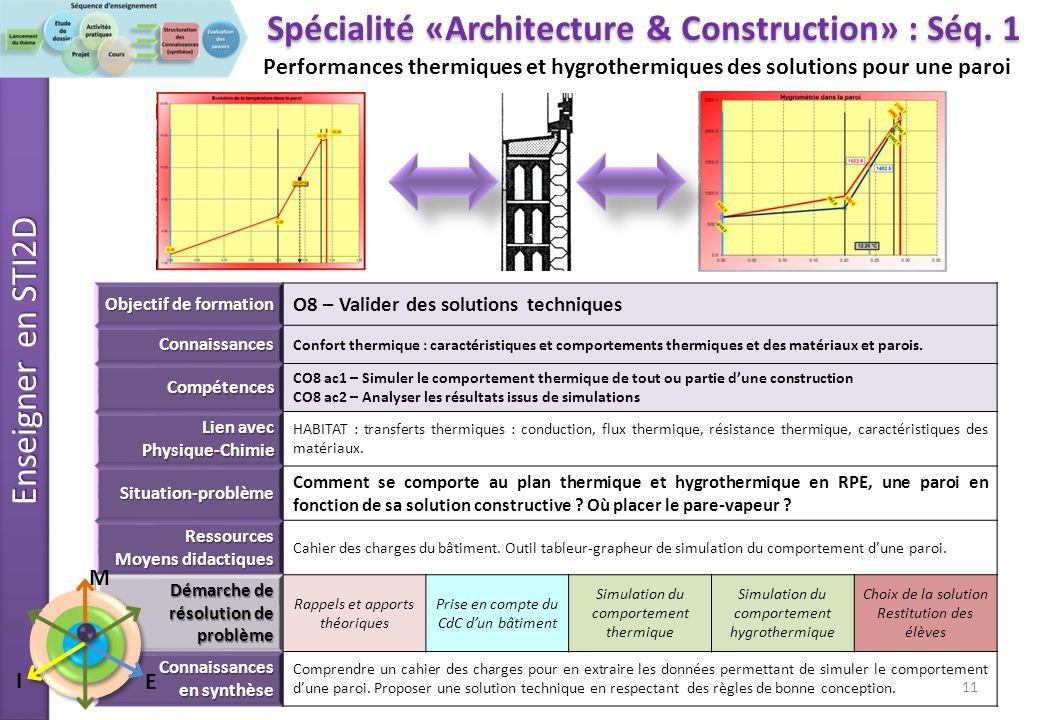 Enseigner en STI2D Comment se comporte une paroi au plan thermique et hygrothermique en RPE* Jusquà présent nous avons caractérisé le comportement dune paroi simple.