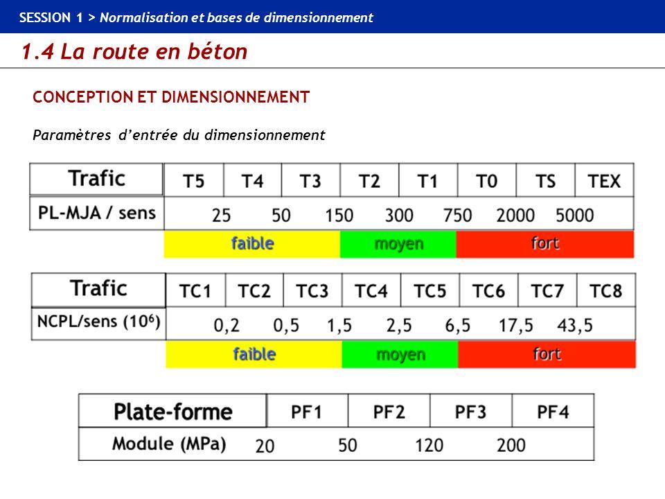 1.4 La route en béton SESSION 1 > Normalisation et bases de dimensionnement CONCEPTION ET DIMENSIONNEMENT Paramètres dentrée du dimensionnement