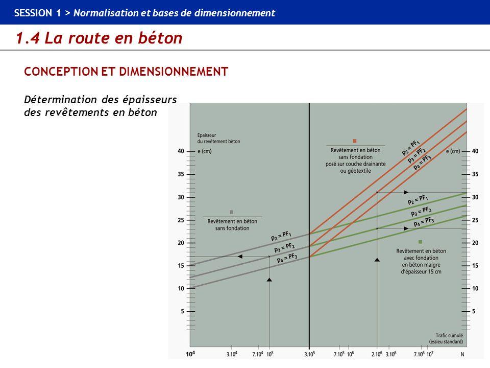 1.4 La route en béton SESSION 1 > Normalisation et bases de dimensionnement CONCEPTION ET DIMENSIONNEMENT Détermination des épaisseurs des revêtements