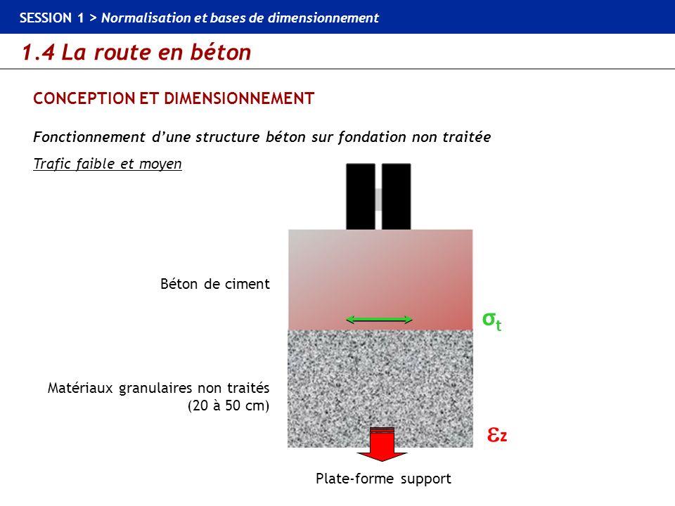 1.4 La route en béton SESSION 1 > Normalisation et bases de dimensionnement CONCEPTION ET DIMENSIONNEMENT Fonctionnement dune structure béton sur fond