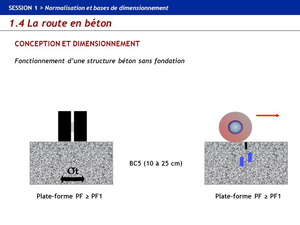1.4 La route en béton SESSION 1 > Normalisation et bases de dimensionnement CONCEPTION ET DIMENSIONNEMENT Fonctionnement dune structure béton sans fon