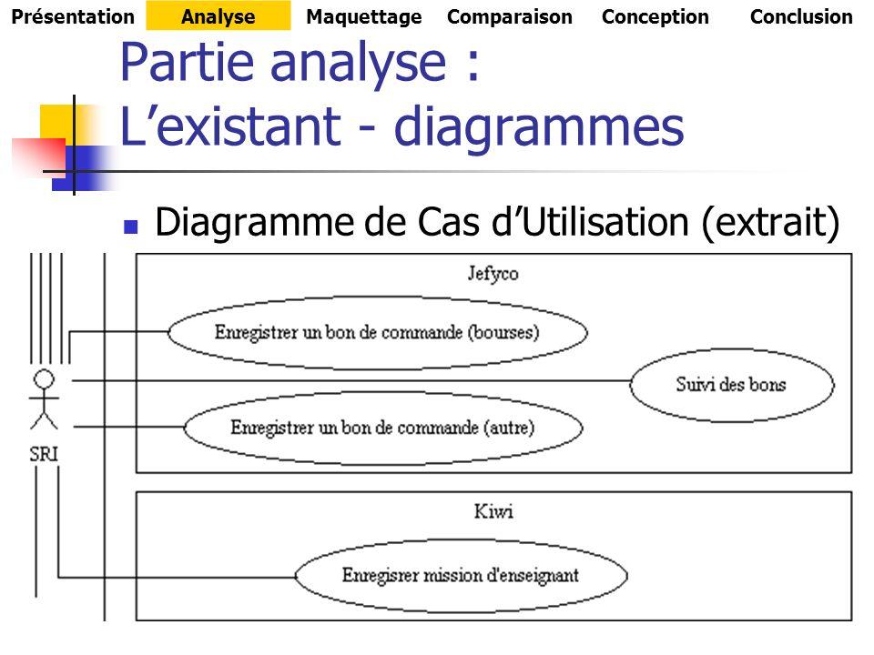 Partie analyse : Lexistant - diagrammes Diagramme de Cas dUtilisation (extrait) PrésentationAnalyseMaquettageComparaisonConceptionConclusion