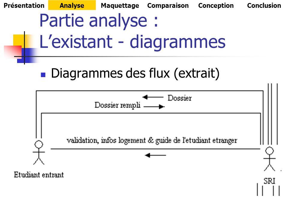 Partie analyse : Lexistant - diagrammes Diagrammes des flux (extrait) PrésentationAnalyseMaquettageComparaisonConceptionConclusion