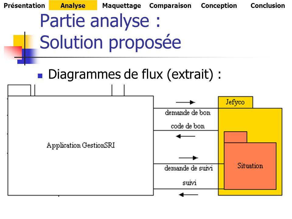 Partie analyse : Solution proposée Diagrammes de flux (extrait) : PrésentationAnalyseMaquettageComparaisonConceptionConclusion