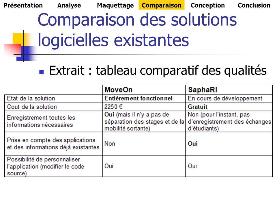 Comparaison des solutions logicielles existantes Extrait : tableau comparatif des qualités PrésentationAnalyseMaquettageComparaisonConceptionConclusion