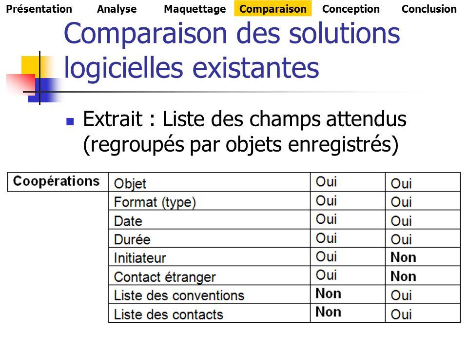 Comparaison des solutions logicielles existantes Extrait : Liste des champs attendus (regroupés par objets enregistrés) PrésentationAnalyseMaquettageComparaisonConceptionConclusion