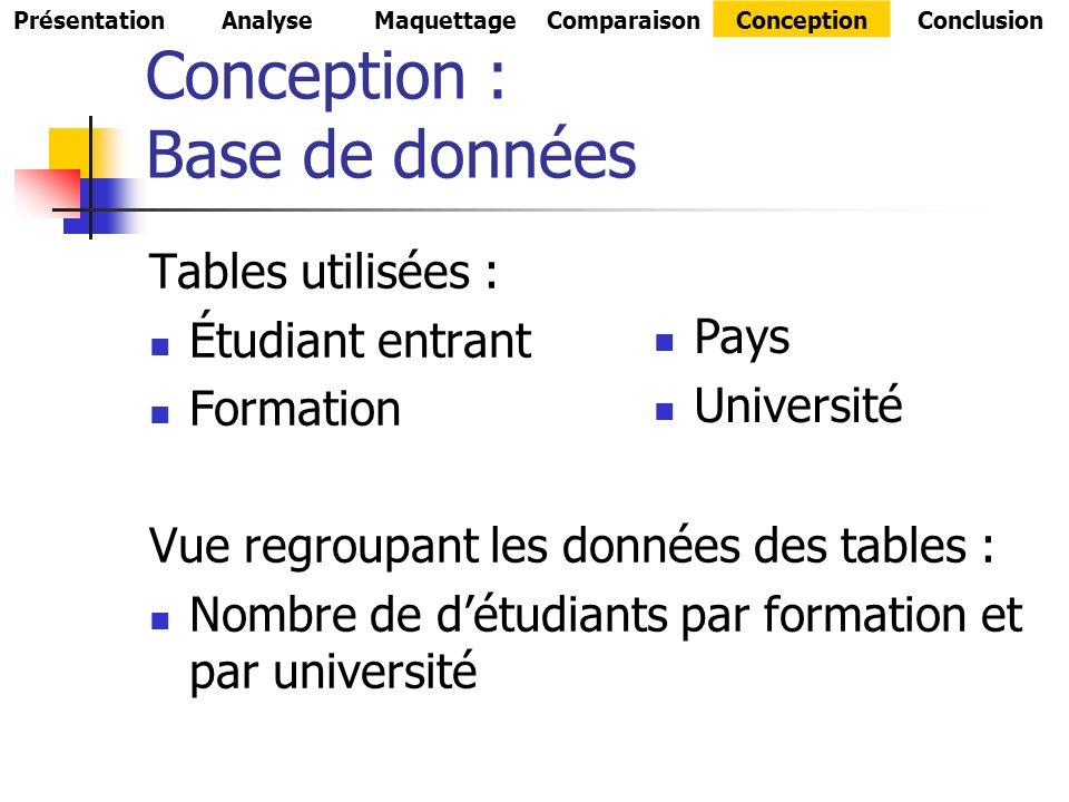 Conception : Base de données Tables utilisées : Étudiant entrant Formation Vue regroupant les données des tables : Nombre de détudiants par formation et par université PrésentationAnalyseMaquettageComparaisonConceptionConclusion Pays Université
