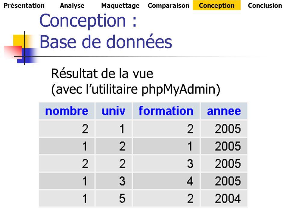 Conception : Base de données Résultat de la vue (avec lutilitaire phpMyAdmin) PrésentationAnalyseMaquettageComparaisonConceptionConclusion