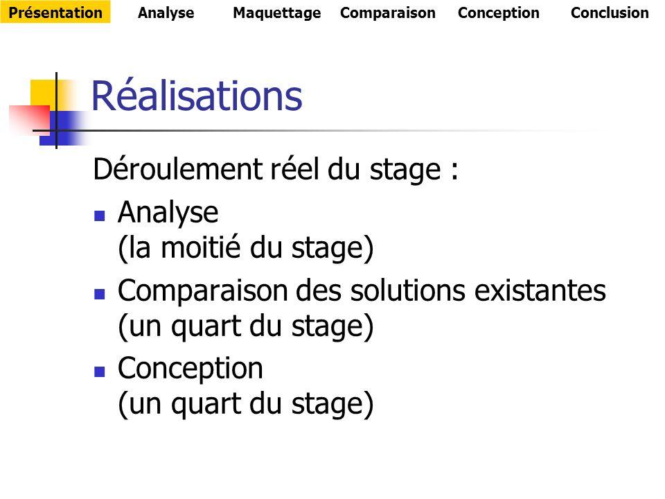 Réalisations Déroulement réel du stage : Analyse (la moitié du stage) Comparaison des solutions existantes (un quart du stage) Conception (un quart du stage) PrésentationAnalyseMaquettageComparaisonConceptionConclusion