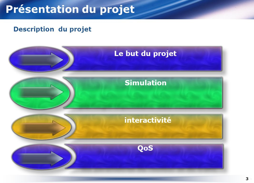 Présentation du projet 3 Description du projet interactivité Le but du projet Simulation QoS