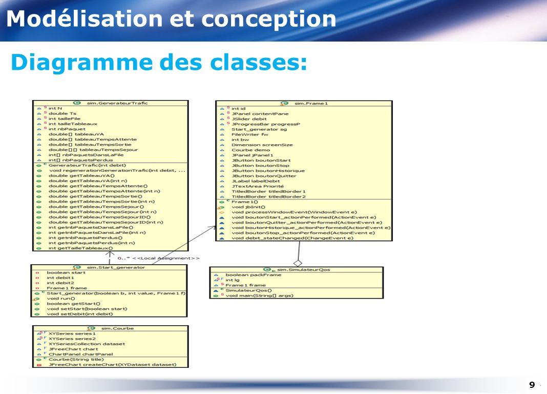 Modélisation et conception Classe Générateur trafic: 10