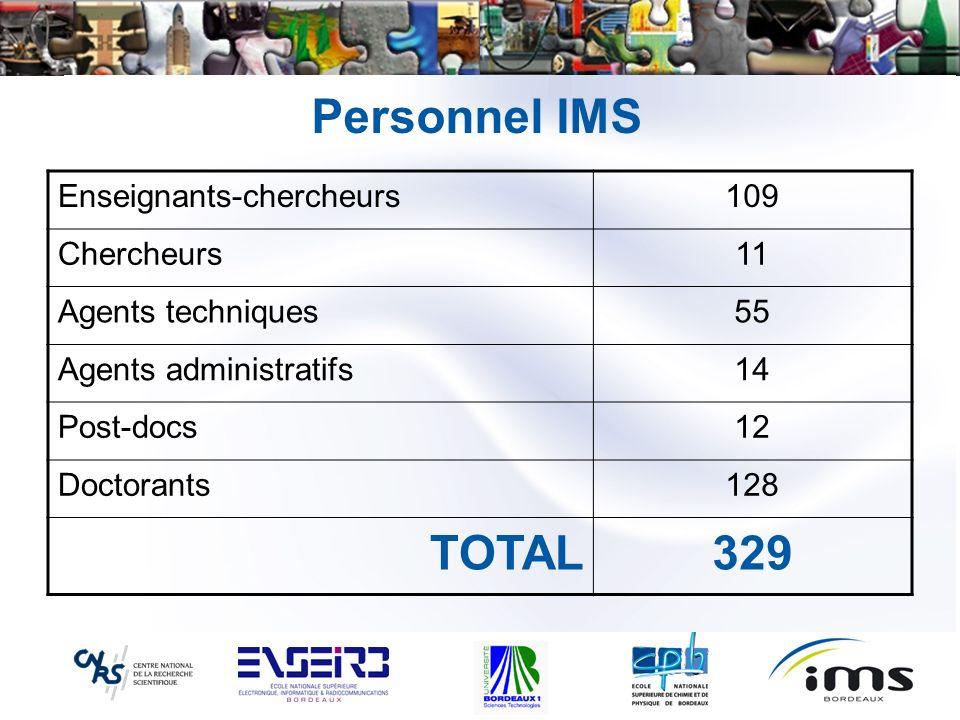 Personnel IMS Enseignants-chercheurs109 Chercheurs11 Agents techniques55 Agents administratifs14 Post-docs12 Doctorants128 TOTAL329