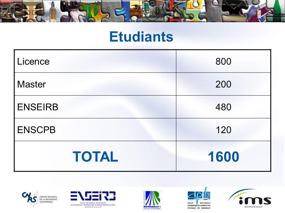 Etudiants Licence800 Master200 ENSEIRB480 ENSCPB120 TOTAL1600