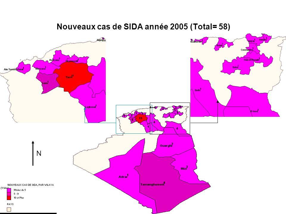 Nouveaux cas de SIDA année 2005 (Total= 58) N