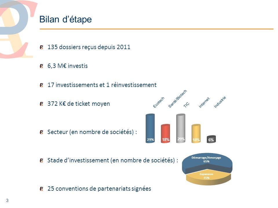 3 135 dossiers reçus depuis 2011 6,3 M investis 17 investissements et 1 réinvestissement 372 K de ticket moyen Secteur (en nombre de sociétés) : Stade dinvestissement (en nombre de sociétés) : 25 conventions de partenariats signées Démarrage/Amorçage 65% Expansion 35% Bilan détape