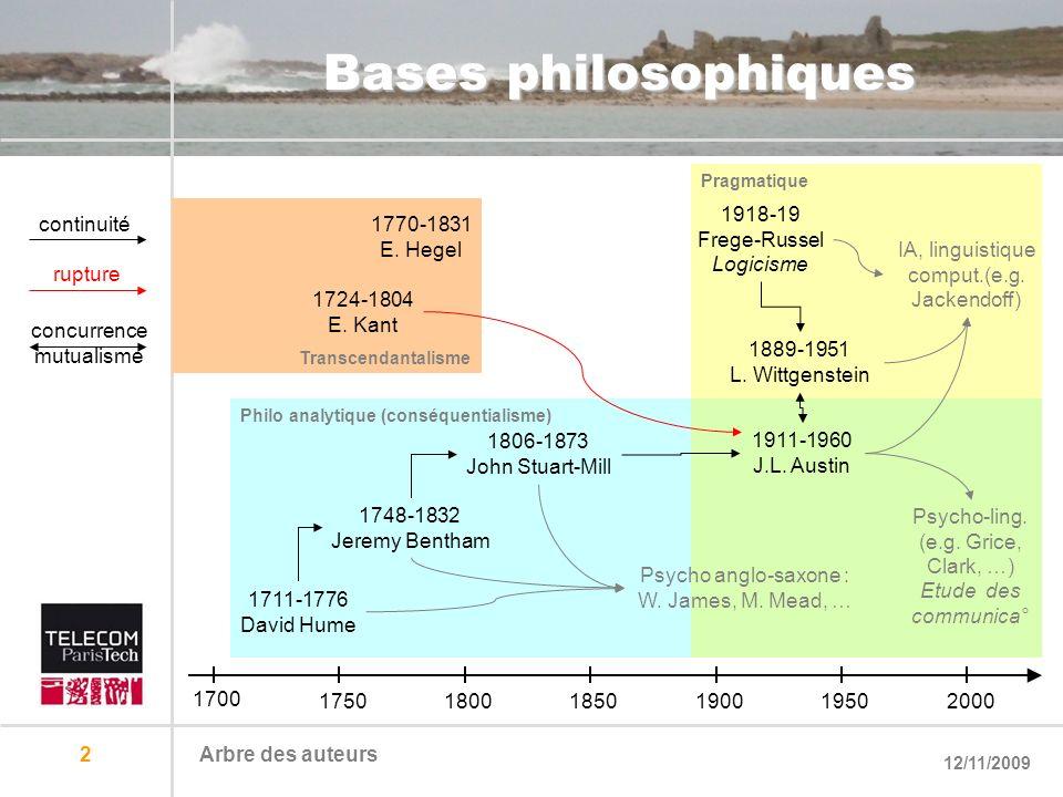 12/11/2009 Arbre des auteurs 2 Philo analytique (conséquentialisme) Transcendantalisme Pragmatique Bases philosophiques 1700 175018001850190019502000