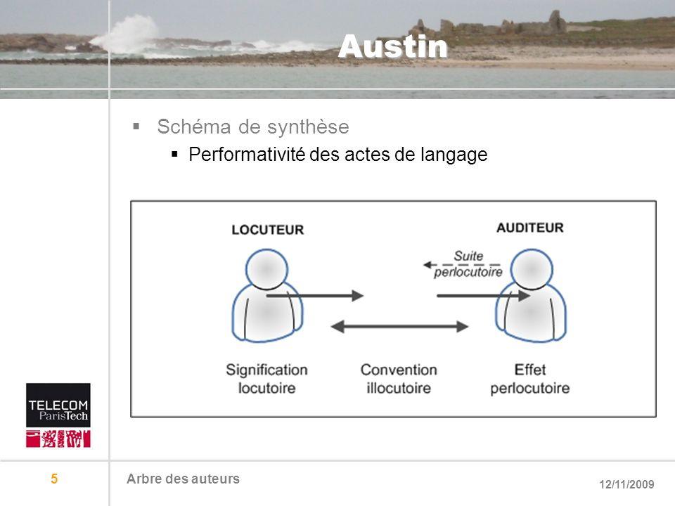 12/11/2009 Arbre des auteurs 5 Austin Schéma de synthèse Performativité des actes de langage