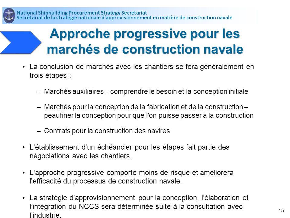 Approche progressive pour les marchés de construction navale National Shipbuilding Procurement Strategy Secretariat Secrétariat de la stratégie nation