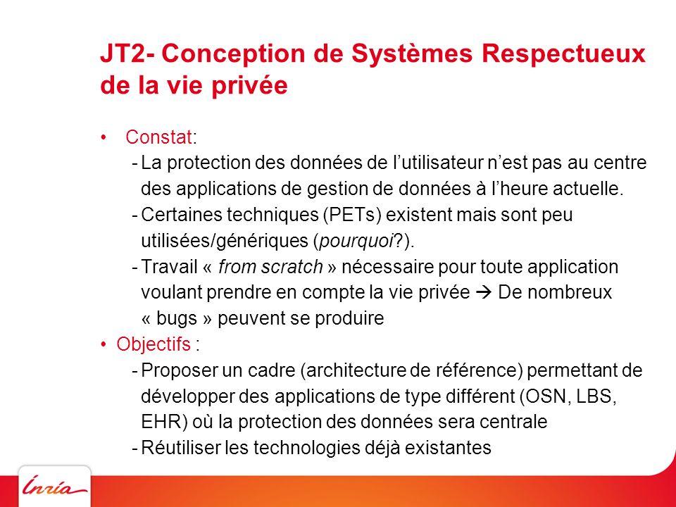 Organisation JT 2 Phase 2 (M18-M32) : Conception et Réalisation Cahier des charges de larchitecture Réalisation de larchitecture de référence « PbD » Responsable: P.Pucheral / D.