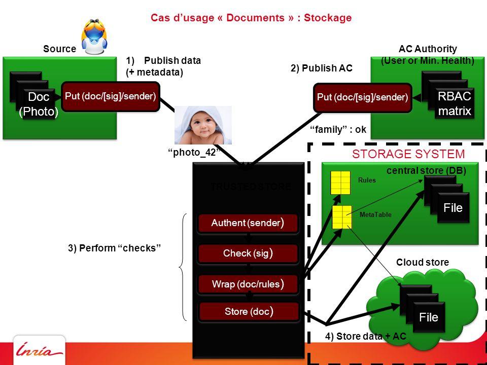 TRUSTED STORE central store Cloud store Cas dusage « Documents » : Requêtes Authent (S) Get AC Constraints Get AC Constraints File Compute (Q/S) File Rules MetaTable Logique RBAC Q compatible avec {F} .