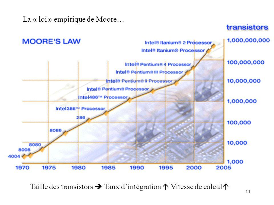 11 La « loi » empirique de Moore… Taille des transistors Taux dintégration Vitesse de calcul