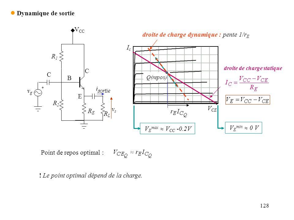 128 l Dynamique de sortie R1R1 R2R2 RERE V CC C vsvs vgvg E B C RLRL IcIc V CE Q(repos) droite de charge statique V E max V CC -0.2V V E min 0 V droit