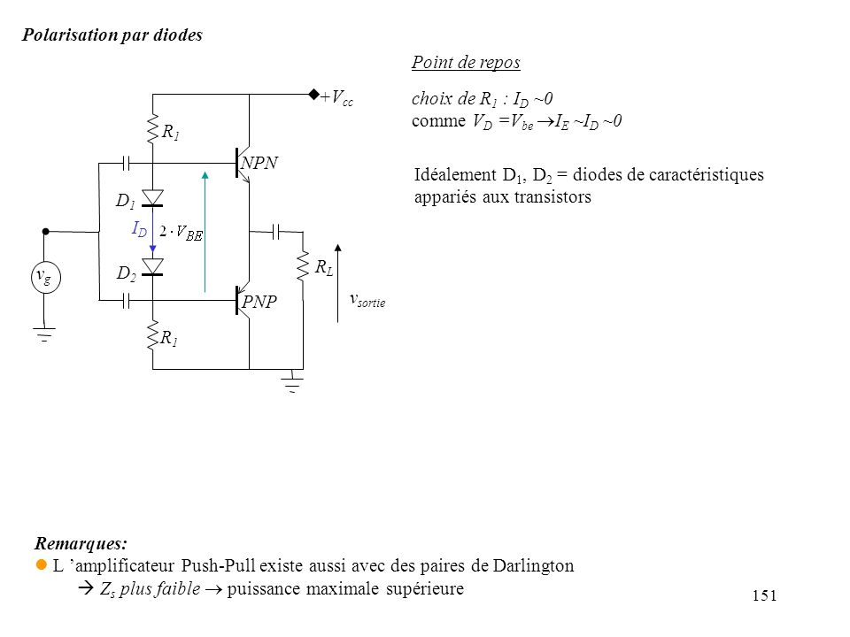 151 Polarisation par diodes Idéalement D 1, D 2 = diodes de caractéristiques appariés aux transistors +V cc RLRL R1R1 R1R1 NPN PNP D1D1 D2D2 vgvg v so
